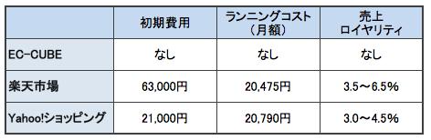 EC-CUBE、楽天市場、Yahoo!ショッピングの費用比較