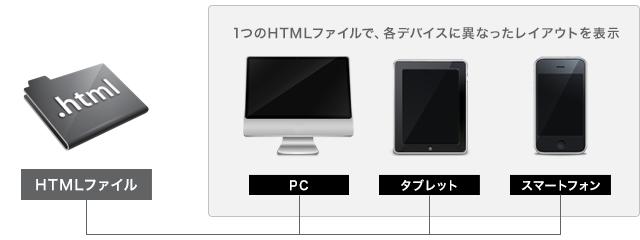 1つのHTMLファイルで、各デバイスに異なったレイアウトを表示
