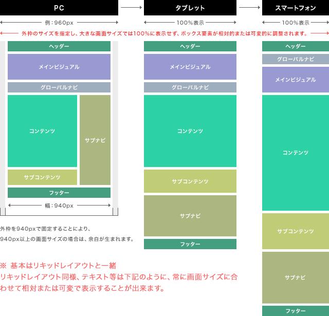 フレキシブルレイアウト ※ 基本はリキッドレイアウトと一緒 リキッドレイアウト同様、テキスト等は下記のように、常に画面サイズに合わせて相対または可変で表示することができます。