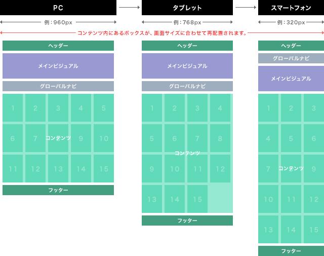可変グリッドレイアウト コンテンツ内にあるボックスが、画面サイズに合わせて再配置されます