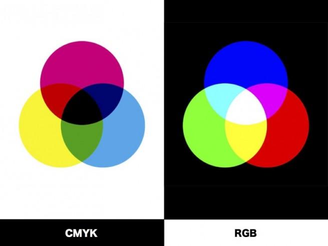 CMYKとRGBの基礎