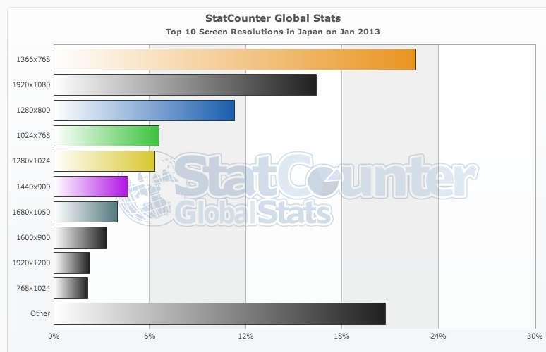 StatCounter-resolution-JP-monthly-201301-201301-bar