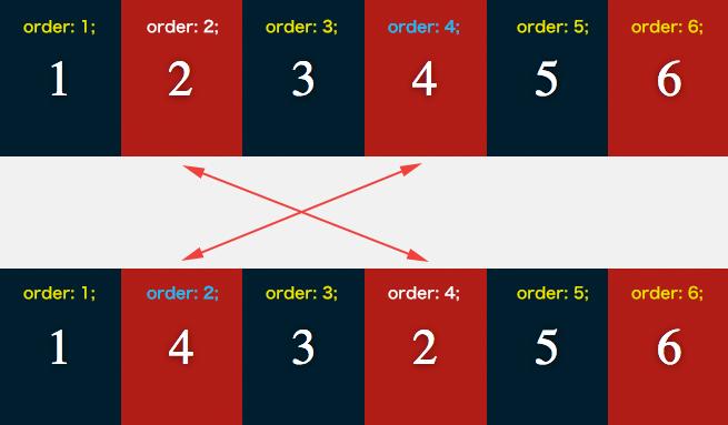 「order」でFlexboxアイテムの順番を変更する手順の解説画像