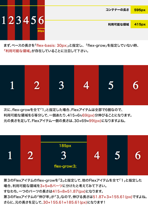 「flex-basis」のアルゴリズムの解説画像