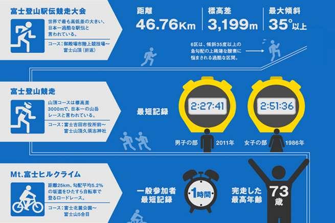 b36f1a3eb01bd インフォグラフィック(infographics)のまとめサイト5選+作成ツール | ページ 2 / 2 | 東京上野のWeb制作会社LIG