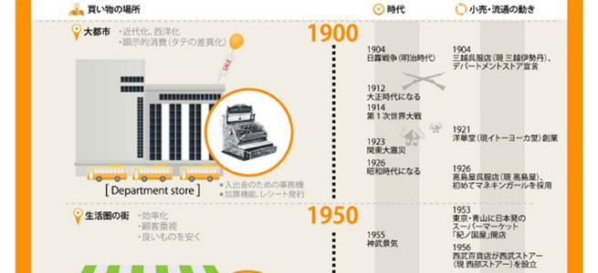 消費社会の変遷にみる、日本の小売とレジの歴史