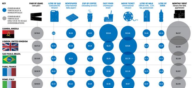 各国で暮らすコストがわかるインフォグラフィック!