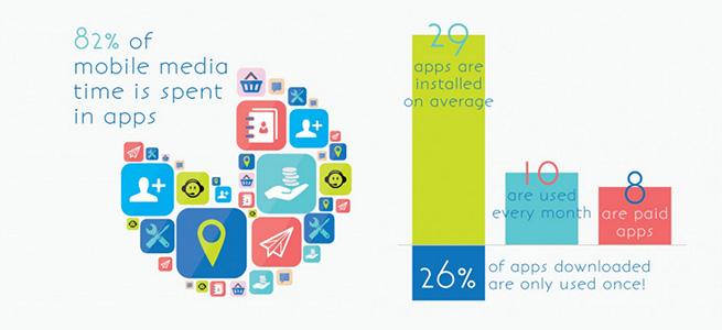 Global Mobile App Usage