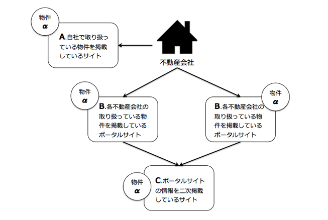 賃貸情報さま_img01