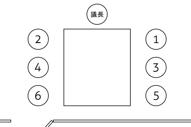 議長がいる場合の会議室での正しい席次(ロの字型)の画像