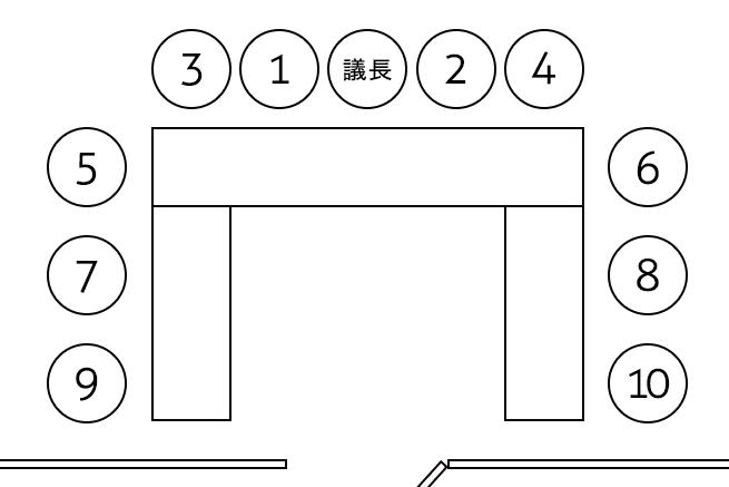 議長がいる場合の会議室での正しい席次(コの字型)の画像