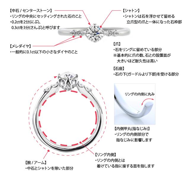 婚約指輪の各部分の名称の解説画像