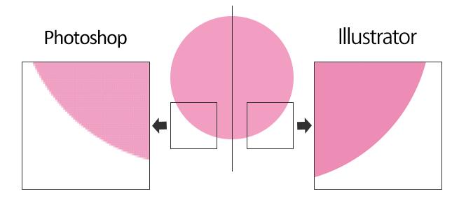 図形を使ってビットマップ画像とベクター画像の違いを表す画像