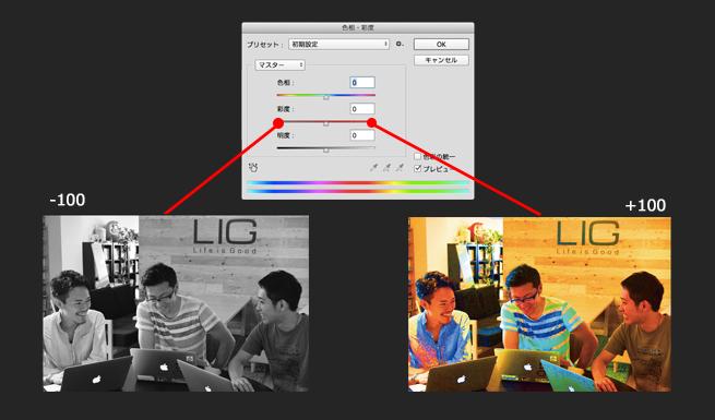 「彩度」をそれぞれ「+50」「−50」した場合の比較画像