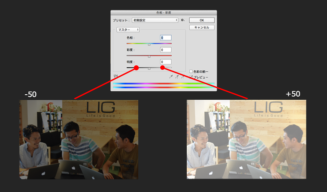 「明度」をそれぞれ「+50」「−50」した場合の比較画像