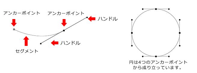 「アンカーポイント(点)」から出ている「ハンドル」を動かすことでカーブを付け、複雑な形を作成する