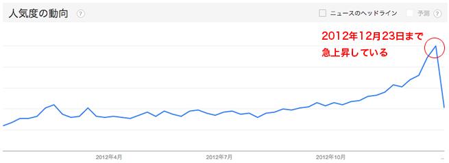 2012年のケーキのトレンド分析