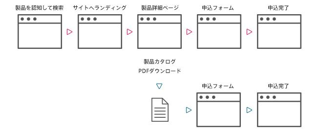例:BtoBビジネスで製品申込までのページ遷移