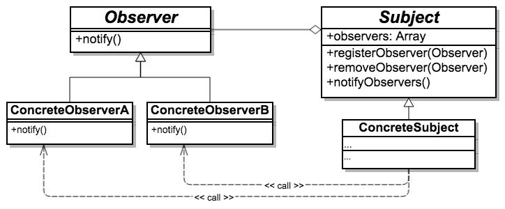 Observer_pattern