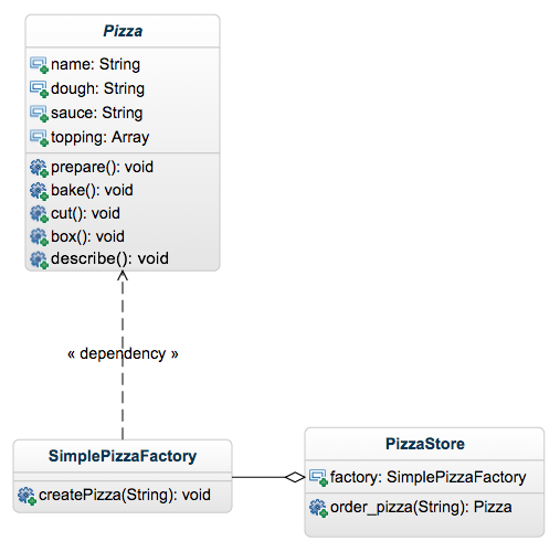 pizza_UML_2
