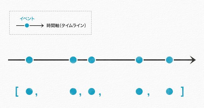 events-timeline