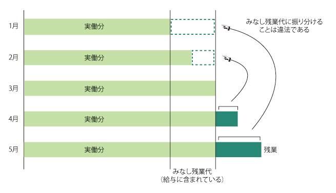 (3)みなし残業の例_03_new (1)