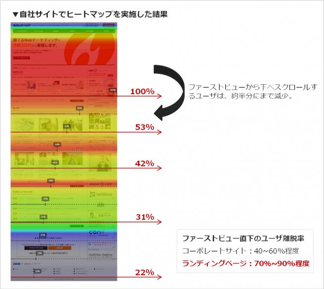 図3-自社サイトのファーストビューをヒットマップで確認した結果