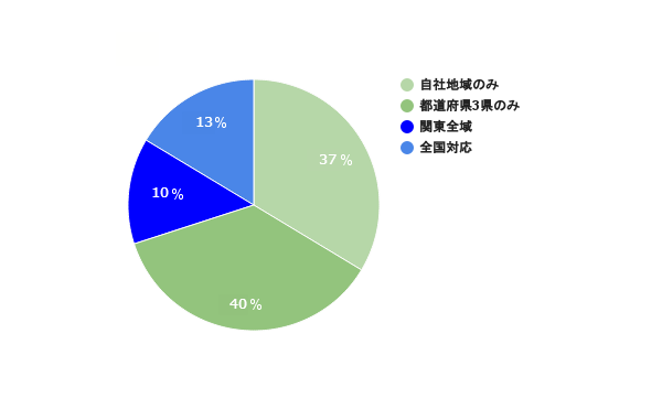 関東の入札参加企業へのアンケート調査