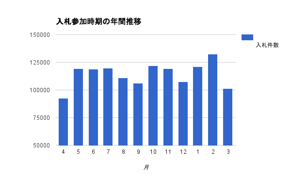 「NJSS」データベースより抽出した年間の入札案件数
