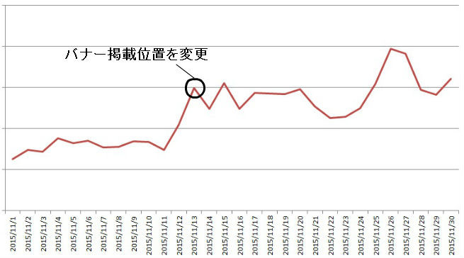 CTRグラフ