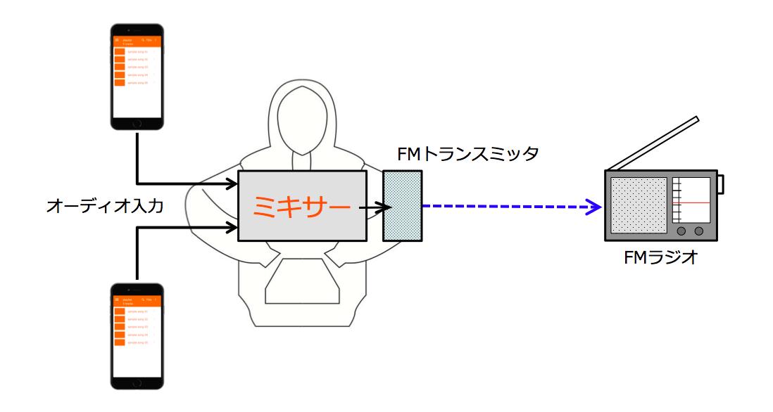 proto-flow