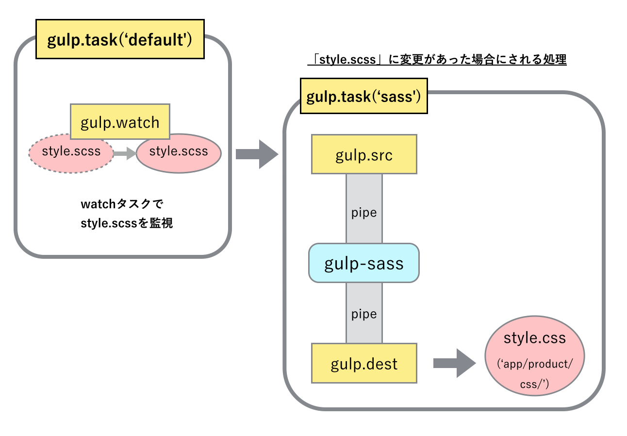 gulp説明図2-07