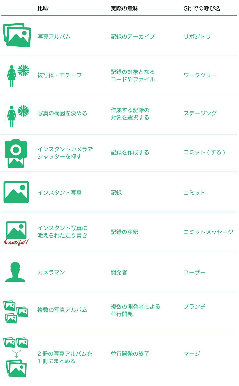 itの主要な概念について記述された表です。