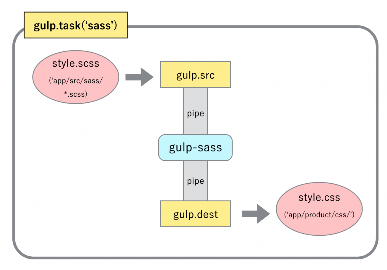 gulp説明図1-02