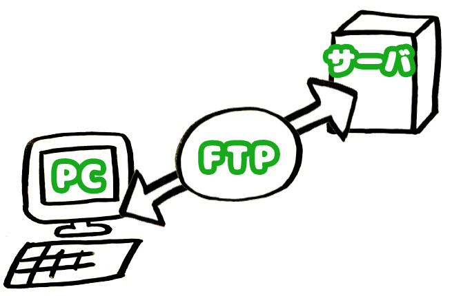 FTPの仕組み