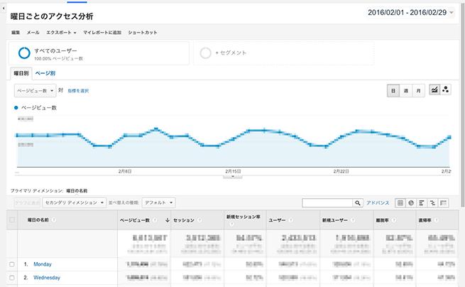 曜日ごとのアクセス分析   Google Analytics