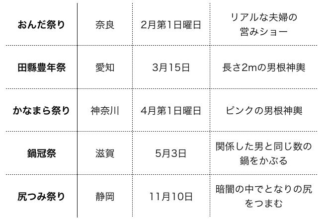 性にまつわる日本の奇祭を開催日順に整理した表