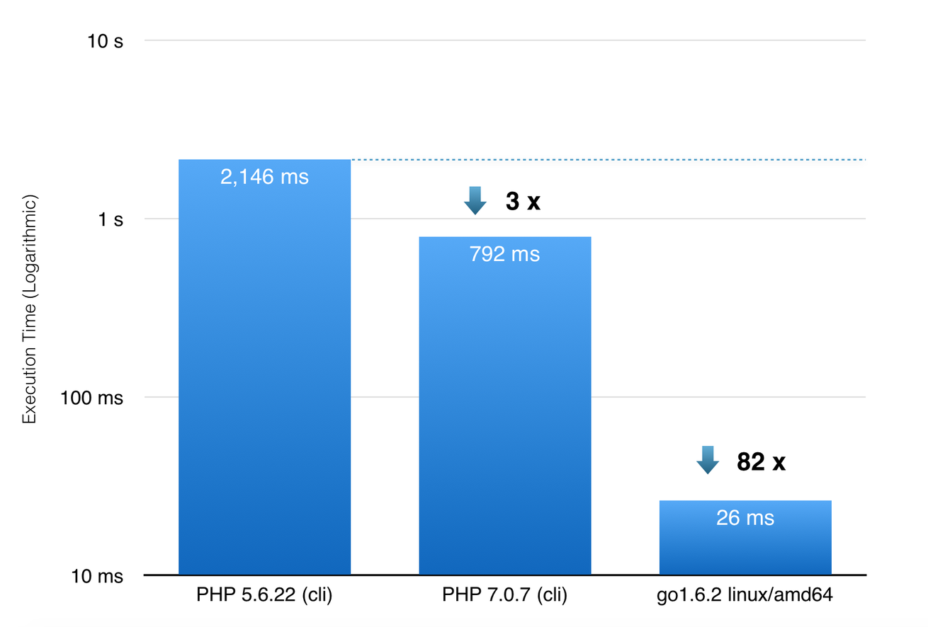 Golang vs PHP Bubble Sort Benchmark