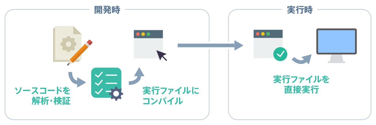 Compiler Language Execution Flow
