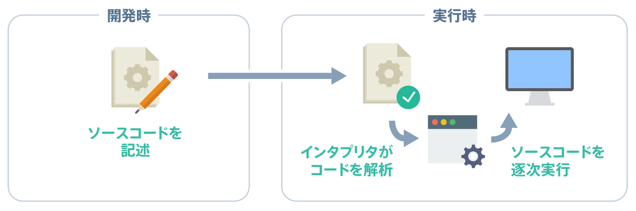 Interpreter Language Execution Flow
