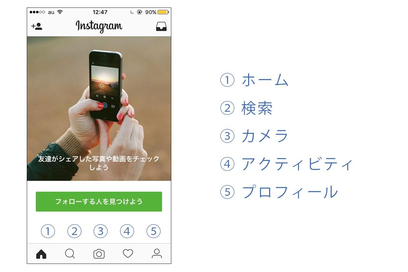 Instagramのアプリ画面のフッターに表示されている5つのアイコンを説明する画像