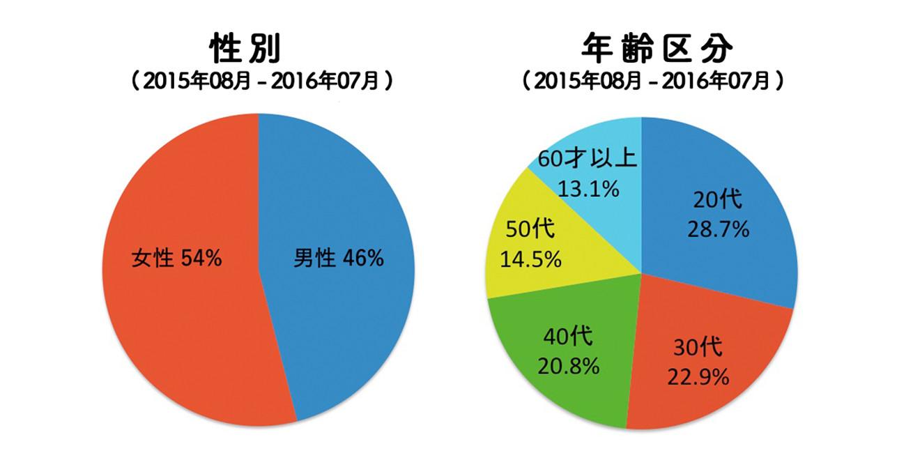 円グラフ2_10_27