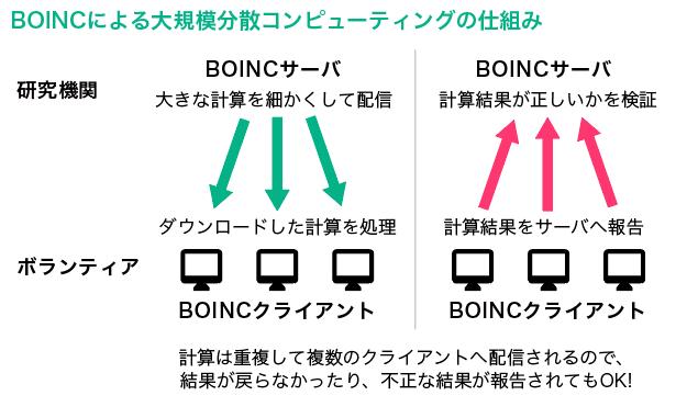 BOINCによる大規模分散コンピューティングの仕組み