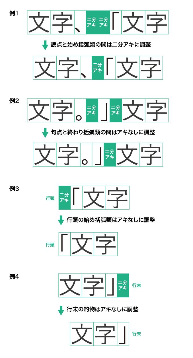例1 読点と始め括弧類の間は二分アキに調整 例2 句点と終わり括弧類の間はアキなしに調整 例3 行頭の始め括弧類はアキなしに調整 例4 行末の約物はアキなしに調整