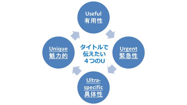 4つのU1