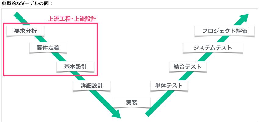 典型的なVモデルの図