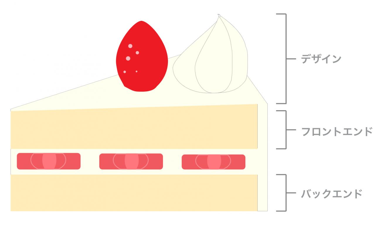 むむのWebサイトの構造イメージ
