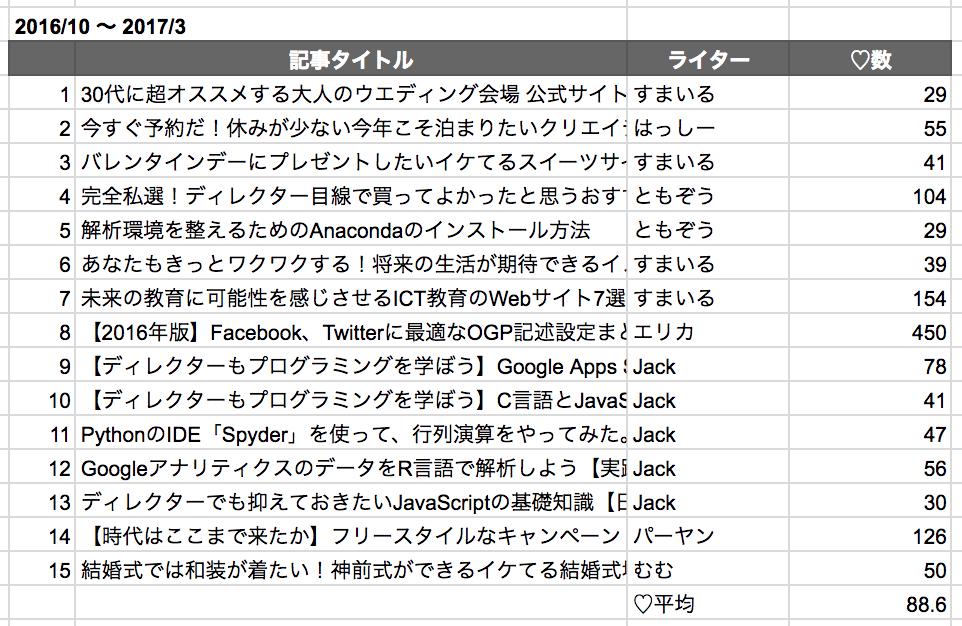 ブログ管理スクリーンショット1