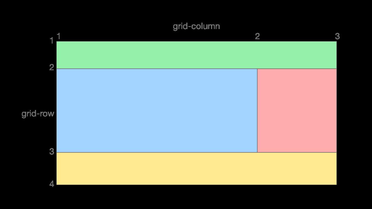 CSS Gridのラインの図