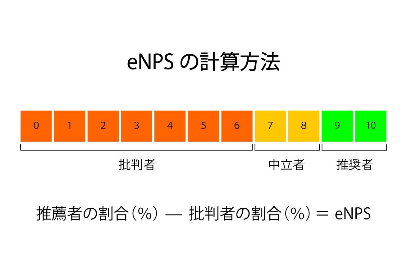 eNPS計算方法